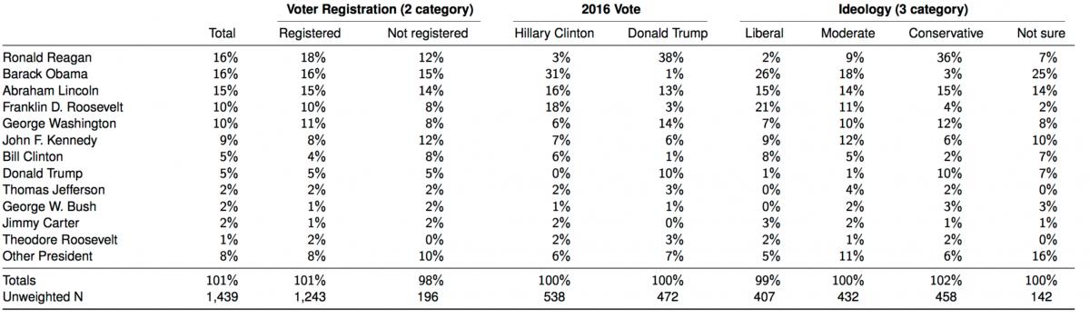 Obama Trump Top Worst Presidents Poll Mrctv