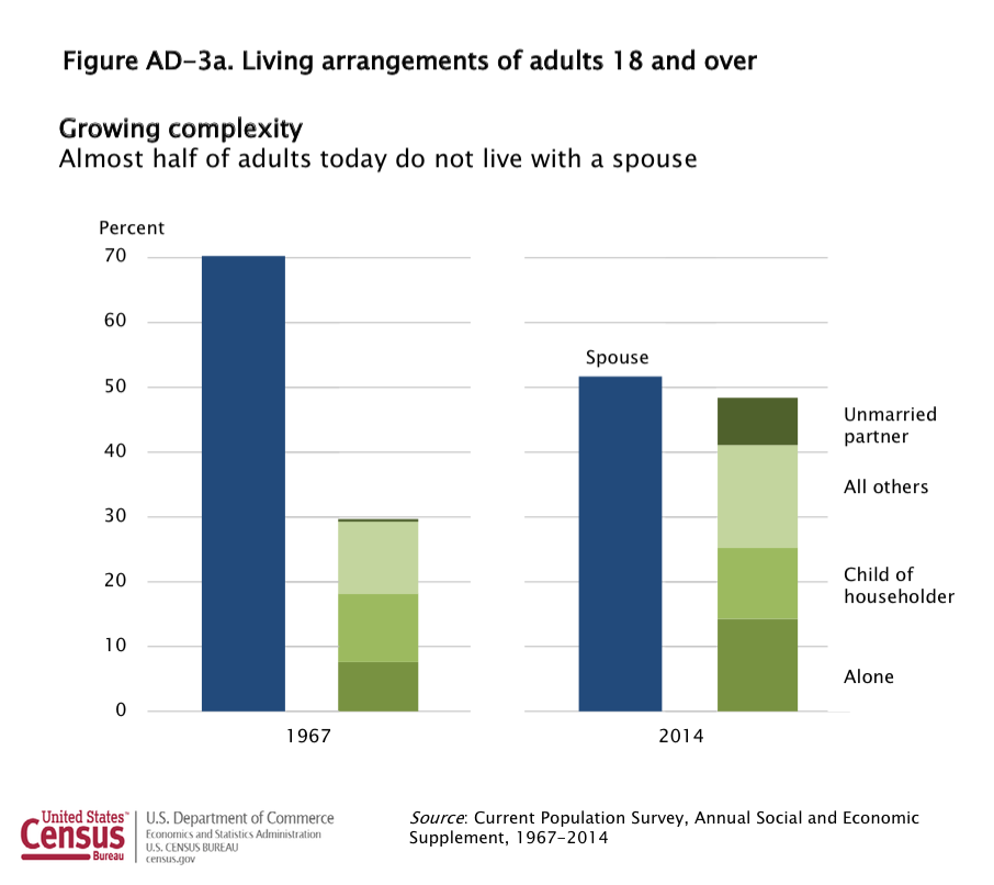 cohabitation among young people Children of divorce had elevated rates of cohabitation as adults, relative to   young adults today represent the first full generation of americans.