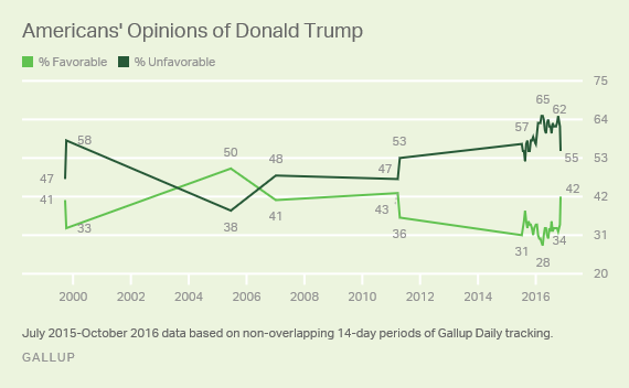 Poll: President-Elect Trump Nets Popularity Spike After ...